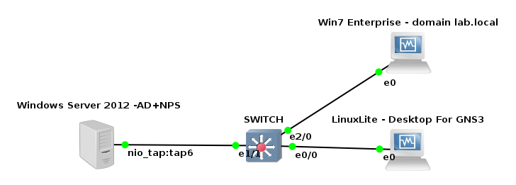 GNS3 802.1x Topology