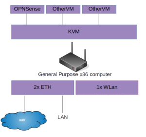 OPNSesne KVM Diagram