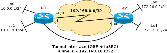 Tunnel GRE + IpSEC Topology
