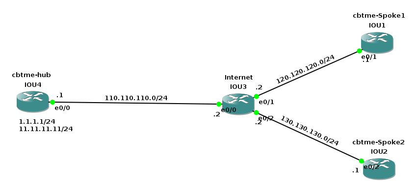 DMVPN Lab GNS3 topology