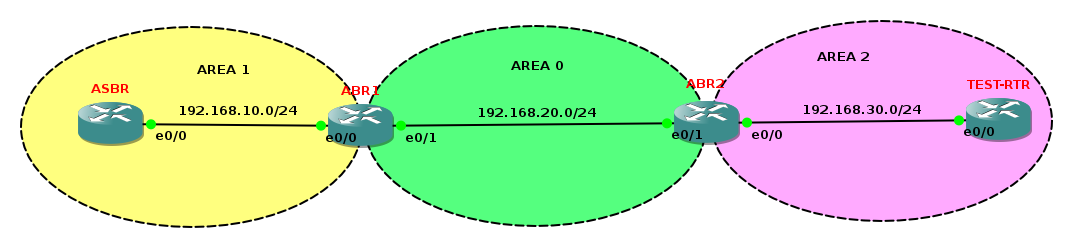 OSPF Area types LAB topology screenshot