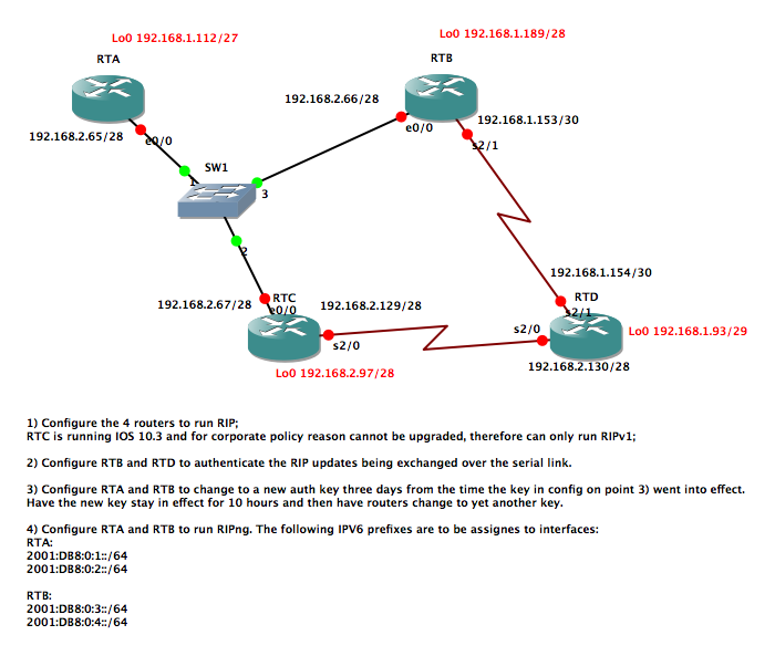 GNS3 - RIP and RIPng TCP/IP Volume 1 Topology